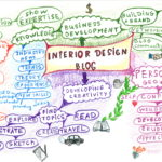 Why blogging will be crucially important for Interior Designers in 2013?