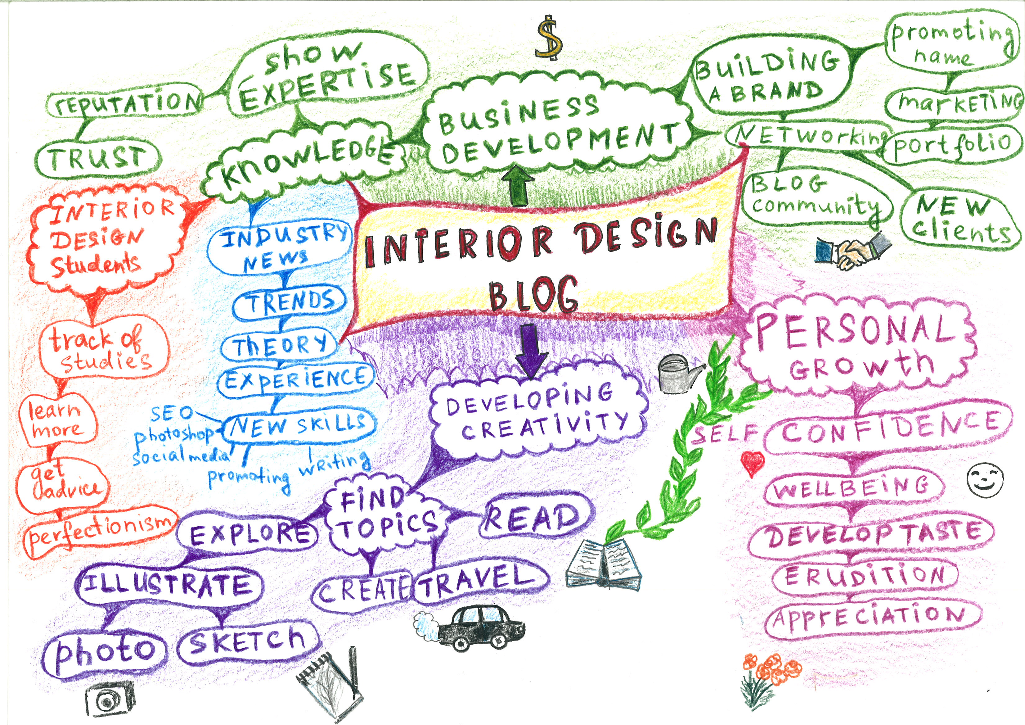 Mindmap Interior Design Blog