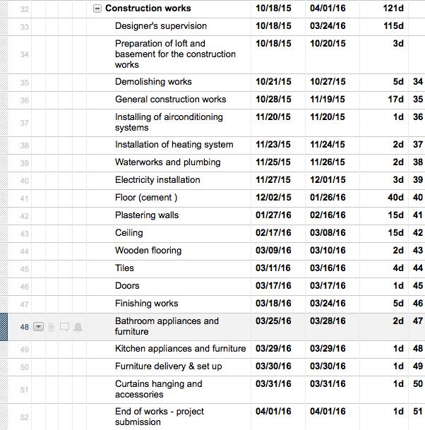 dissertation timeline xls
